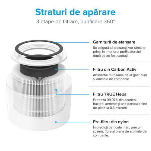 purificator de aer levoit core p350